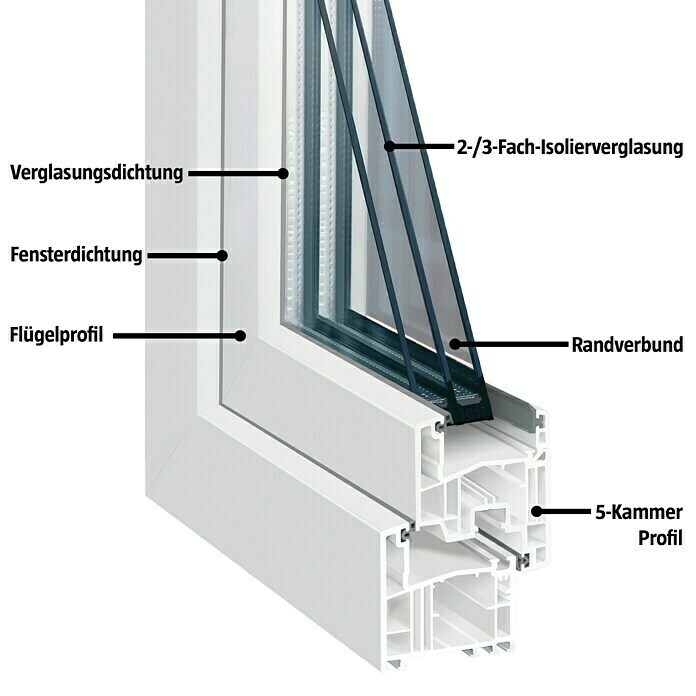 Solid Elements Kunststofffenster Classic Line (B x H: 60 x 90 cm, DIN Anschlag: Links, Weiß)